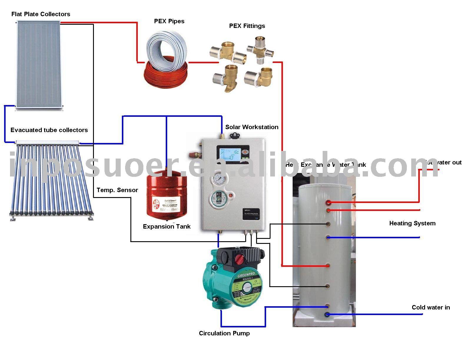Hot Water Heating Units America 39 S Best Lifechangers