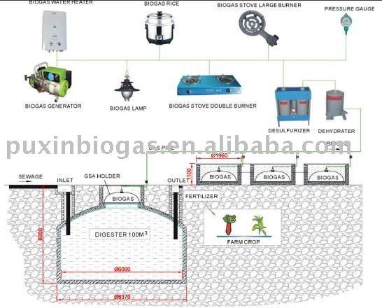 cow dung biogas generation plant design
