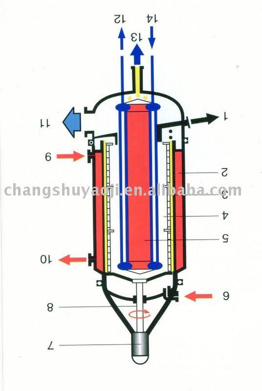 DZ series molecule distillation equipment