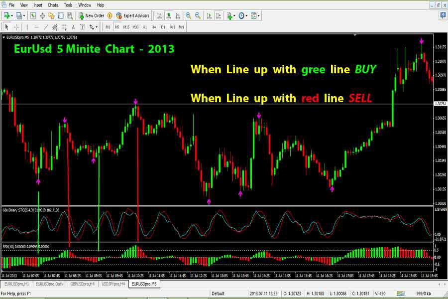 60 second trading indicators