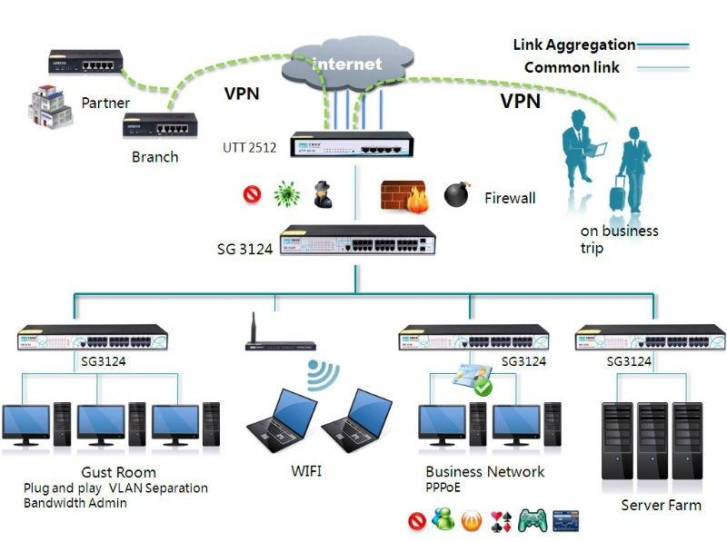 Vpn Router: Vpn Router Firewall