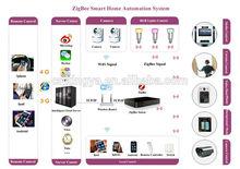 Zigbee Smart home automation gateway system