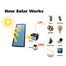 BLUESUN manufacturer company complete set home use 1kw on/off grid mini solar lighting system