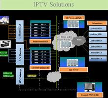 iptv streaming server system end to End iptv solutions