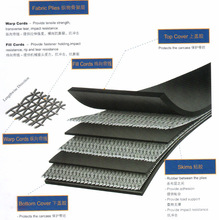 Best price ep conveyor rubber belt from china manufacturer