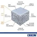 obon casa prefabbricata pannello ceramsite cemento pannello a parete costruzione costi dei materiali parete pannelliisolanti