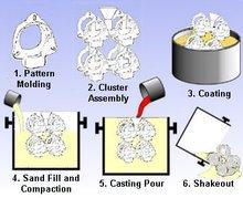 advanced technology lost foam process foundry machinery