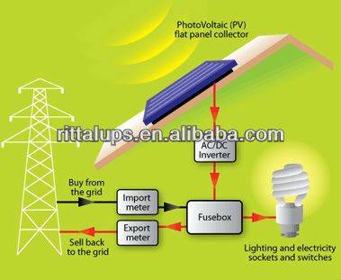 ... > Solar Wind Hybrid Power System Off-grid & Grid-tie1000W-50KW