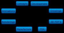 Viet Nam CAD CAE FEM FEA Services _ENSCo.,Ltd