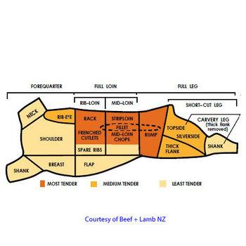 New Zealand Halal Lamb Carcasses and Cuts