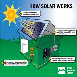 Bluesun top quality best price rv solar panel kit