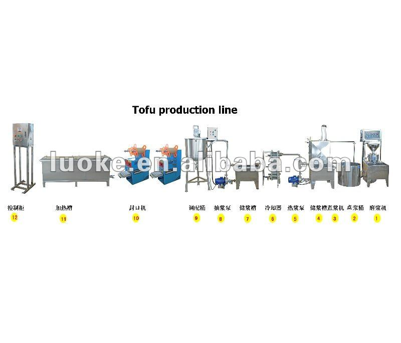 Tofu production line - Detailed info for Tofu production line,Tofu ...
