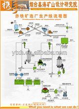 Hematite Plant/ Hematite Iron Ore Magnetic Separator