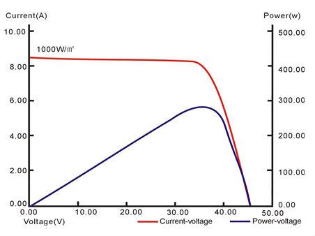 بولي الخلايا خلايا جهاز كمبيوتر شخصى 156 72 300w توفالو الألواح الشمسية مع tuv