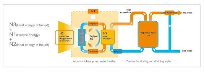 Agua electrónico termostato del calentador de agua eléctrico