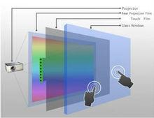Interactive multi touch foil film