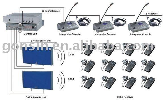 DSSS Digital Simultaneous Interpretation System