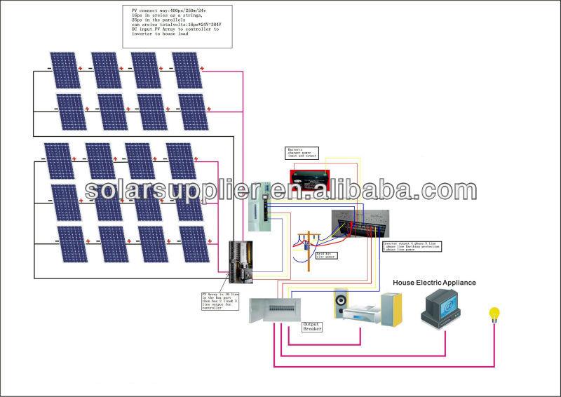 Hybrid Energy Systems For Home Solar Hybrid Energy System