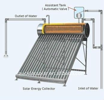 EN12976 Compact Pre-heating Solar Water Heater