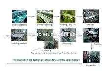 5mw 10mw 20mw 30mw 50mw 60mw high watt power solar panel solar panel production line turneky solution project