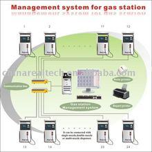 Management system for gas station