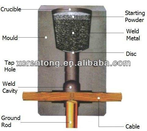 Exotérmica sistema de soldadura