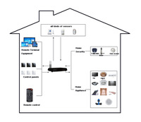 Free shipping wireless remote control smart home kit for home automation,support wifi ,controlled by iphone,PC,IPAD