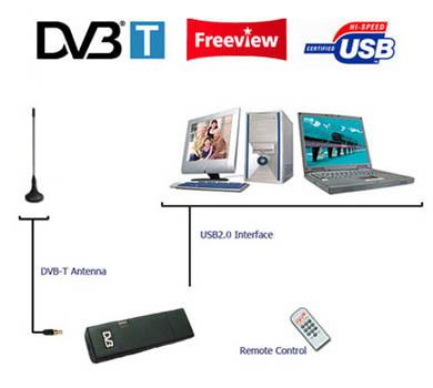 USB 2.0 DVB-T DVB-T Laptop & PC Record digital TV Digital Sintonizador TDT Receptor portable HDTV TV Receiver support WIN7(China (Mainland))