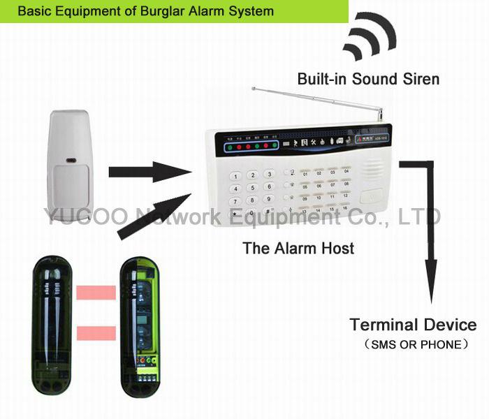 Wireless sensor Infrared IR Beams Detector YK-TG-5W(China (Mainland))