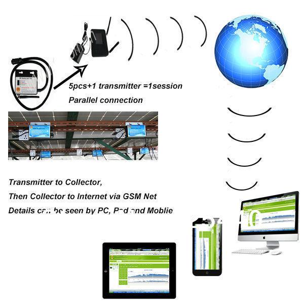 Wifi transmitter+modem+mini pc monitor inverter IP67 230V 36V solar panel PV Panel 250w Waterproof Micro Grid Tie Solar inverter(China (Mainland))