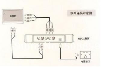 2pcs/lot NBOX Flash HDD USB SD Card Media Player RMVB MP3 AVI MPEG Divx White Free Shipping(China (Mainland))