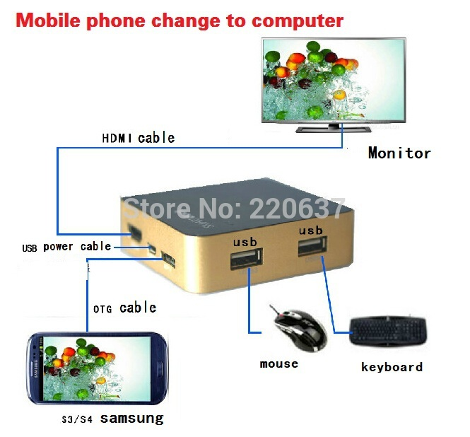 best new product Smart Dock S3 S4 MHL+USB HUB with support keyboard mouse USB flash drive monitor phone change to computer(China (Mainland))