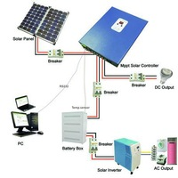 MPPT 3rd generation 15A 12V /24V/48V solar powered irrigation controller