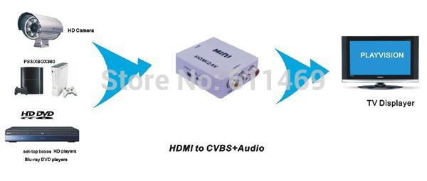 Mini HD Video Converter Box HDMI to AV/CVBS L/R Video Adapter 1080P HDMI2AV Support NTSC and PAL Output LGDW117(China (Mainland))