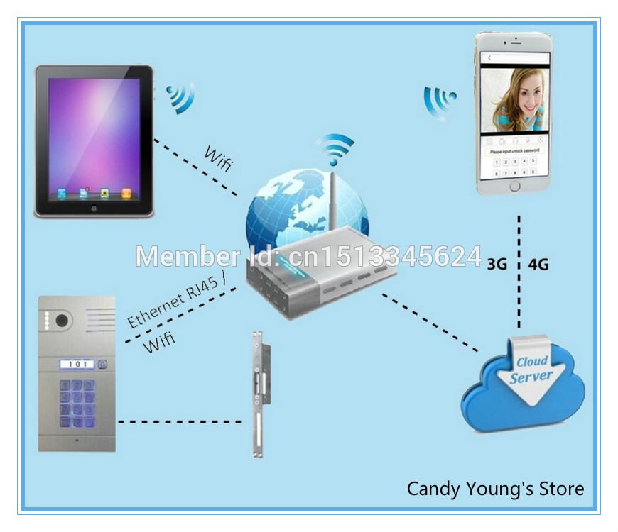 IP video intercom Wifi video intercom wireless video intercom unlock from smartphones(China (Mainland))