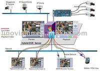 Hybrid DVR software license for 32ch analog cameras and 8ch IP cameras - Hybrid -3208