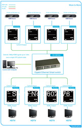 HDMI smart matrix switcher over cat6 cable(China (Mainland))