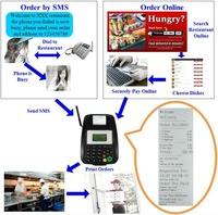 Restaurant food-order gsm sms printer gt5000s