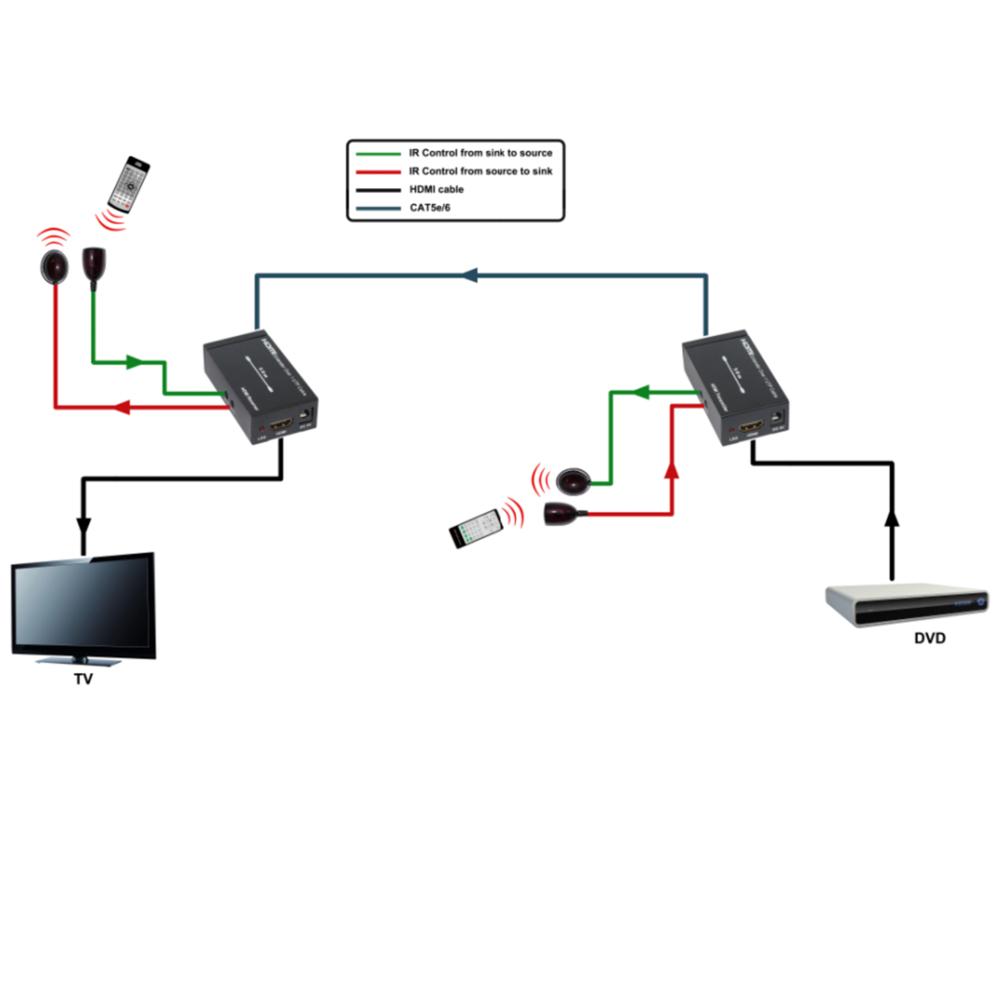 1080P HDMI Balun Extender Converter CAT5E/CAT6 Transmitter Receiver Dual IR Control 50m HDMI Converter(China (Mainland))