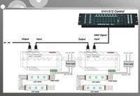LED DMX 512 Console